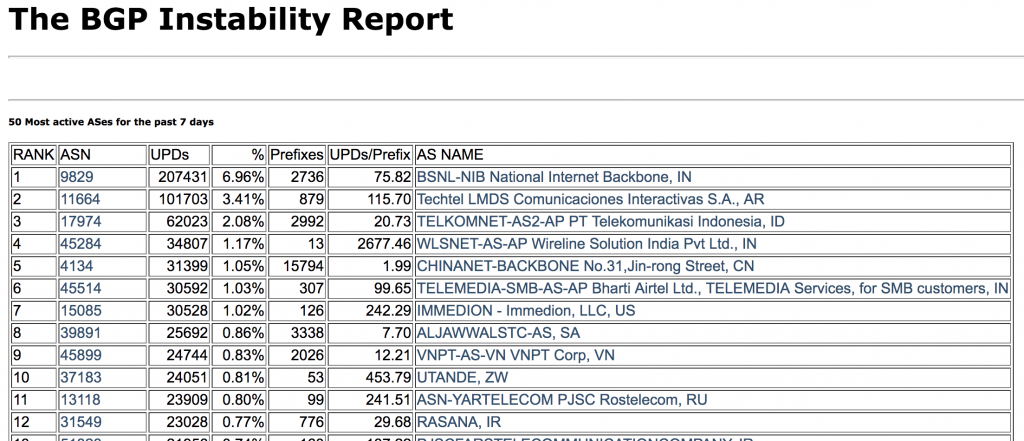 What makes BSNL AS9829 as most unstable ASN in the world